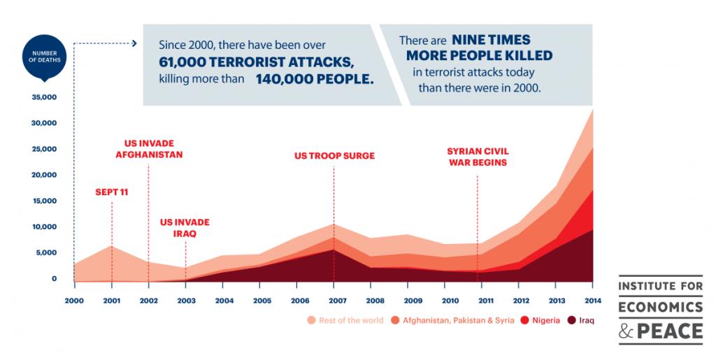Terroropfer 2000 - 2014