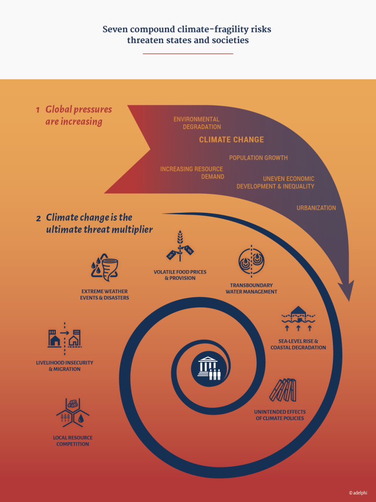 NewClimateForPeace_Seven compound climate-fragility risks -threaten states and societies